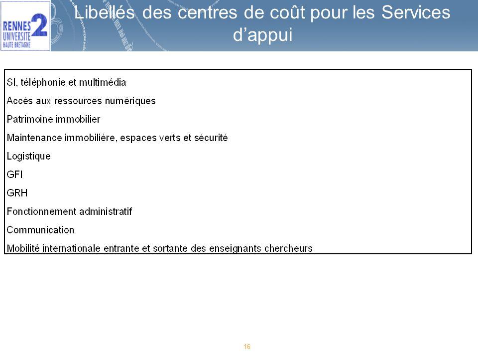 Libellés des centres de coût pour les Services d'appui