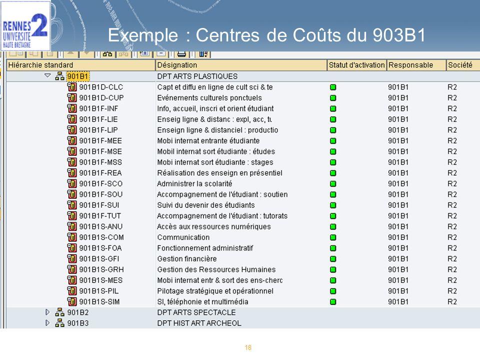 Exemple : Centres de Coûts du 903B1