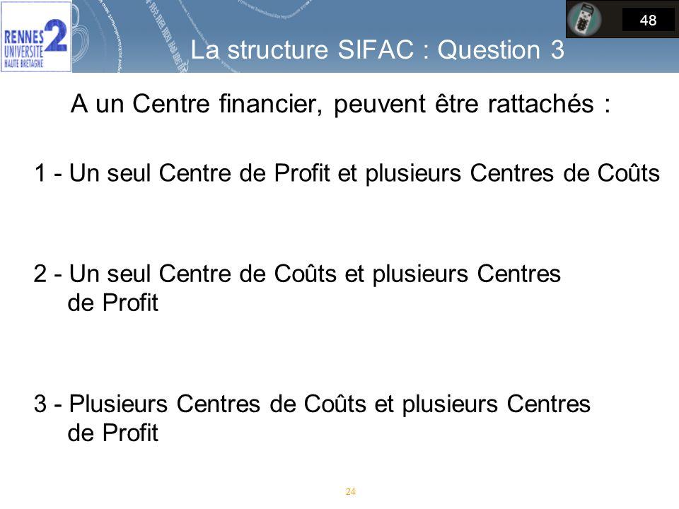 A un Centre financier, peuvent être rattachés :