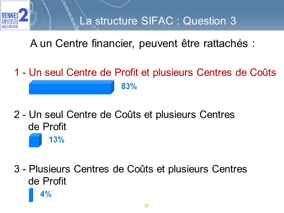 La structure SIFAC : Question 3