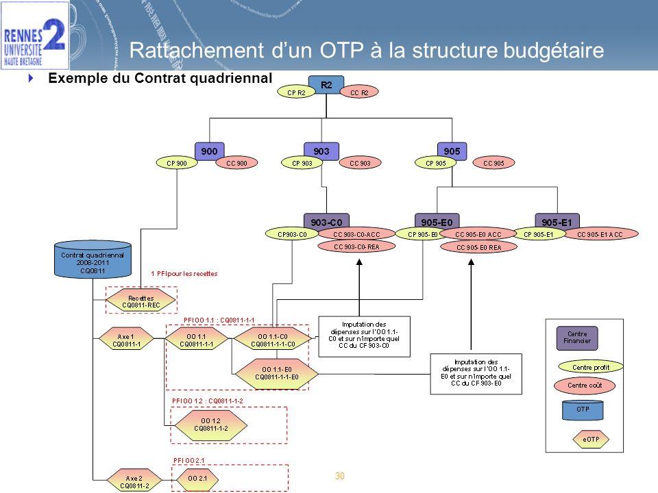 Rattachement d'un OTP à la structure budgétaire