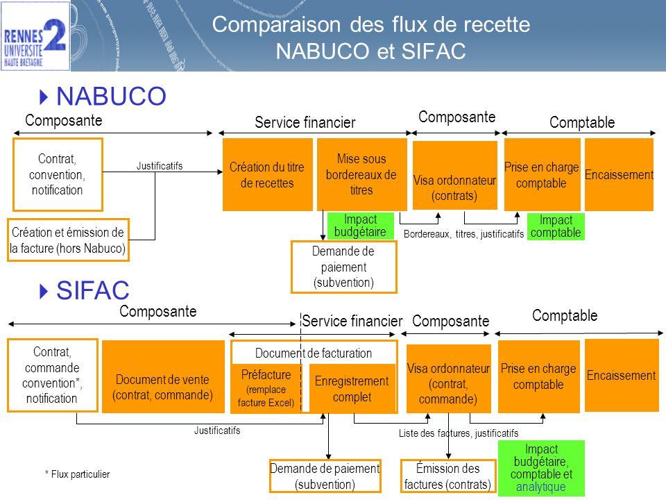 Comparaison des flux de recette NABUCO et SIFAC