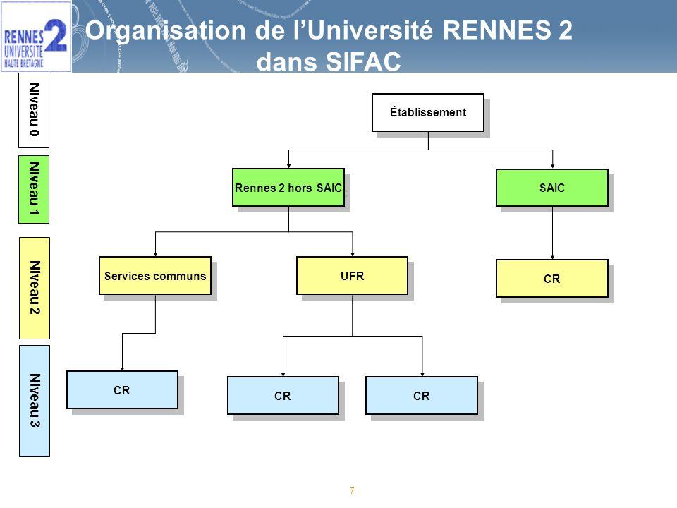 Organisation de l'Université RENNES 2 dans SIFAC