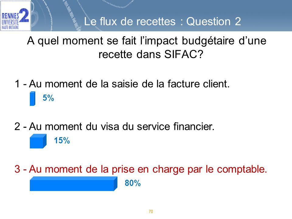 A quel moment se fait l'impact budgétaire d'une recette dans SIFAC