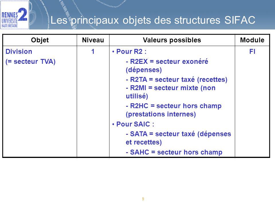 Les principaux objets des structures SIFAC
