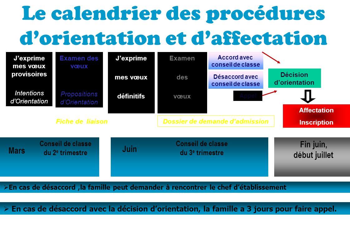 Le calendrier des procédures d'orientation et d'affectation