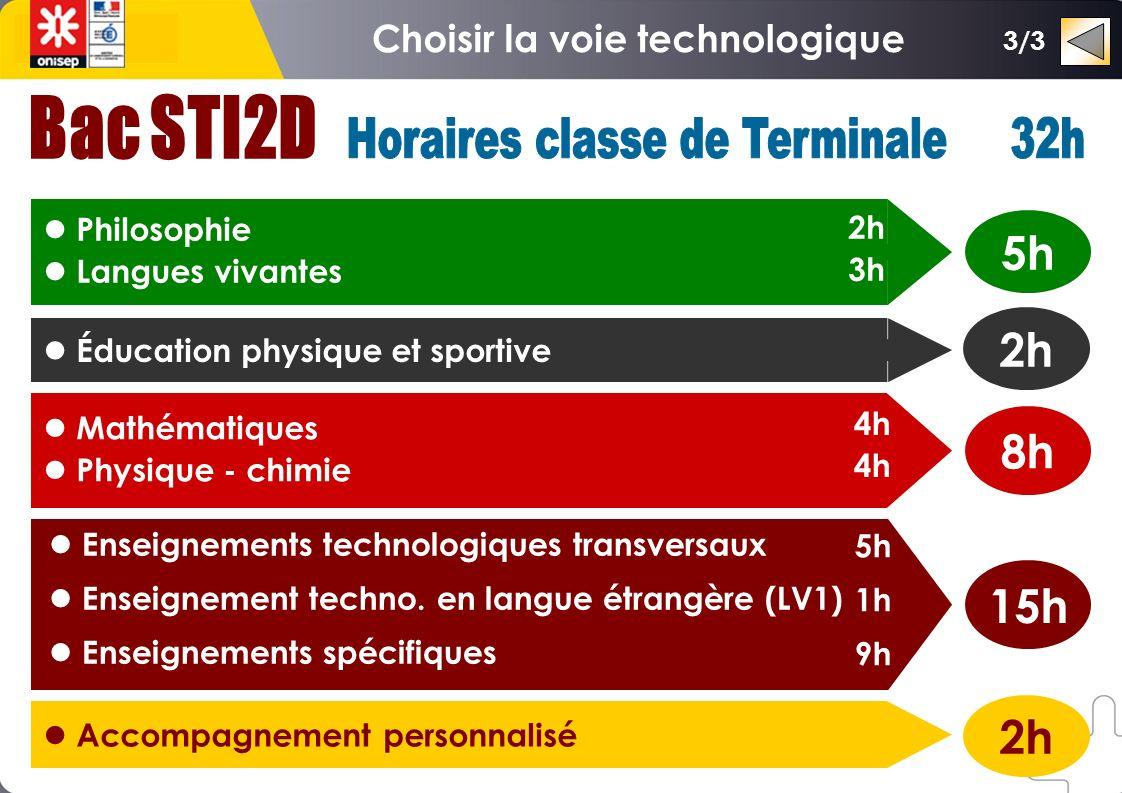Choisir la voie technologique Horaires classe de Terminale 32h