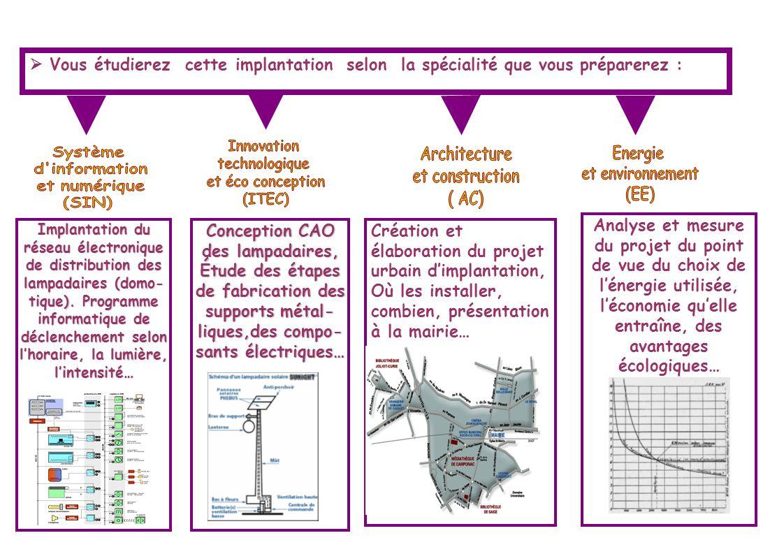 Innovation technologique et éco conception (ITEC) Système