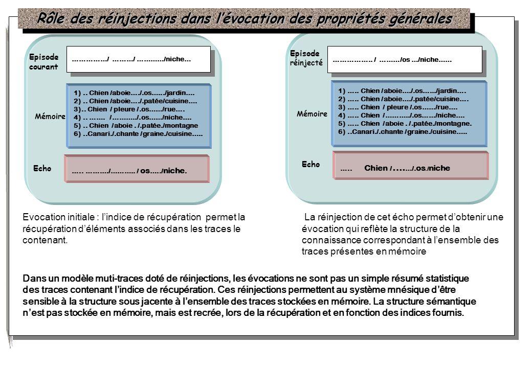 Rôle des réinjections dans l'évocation des propriétés générales