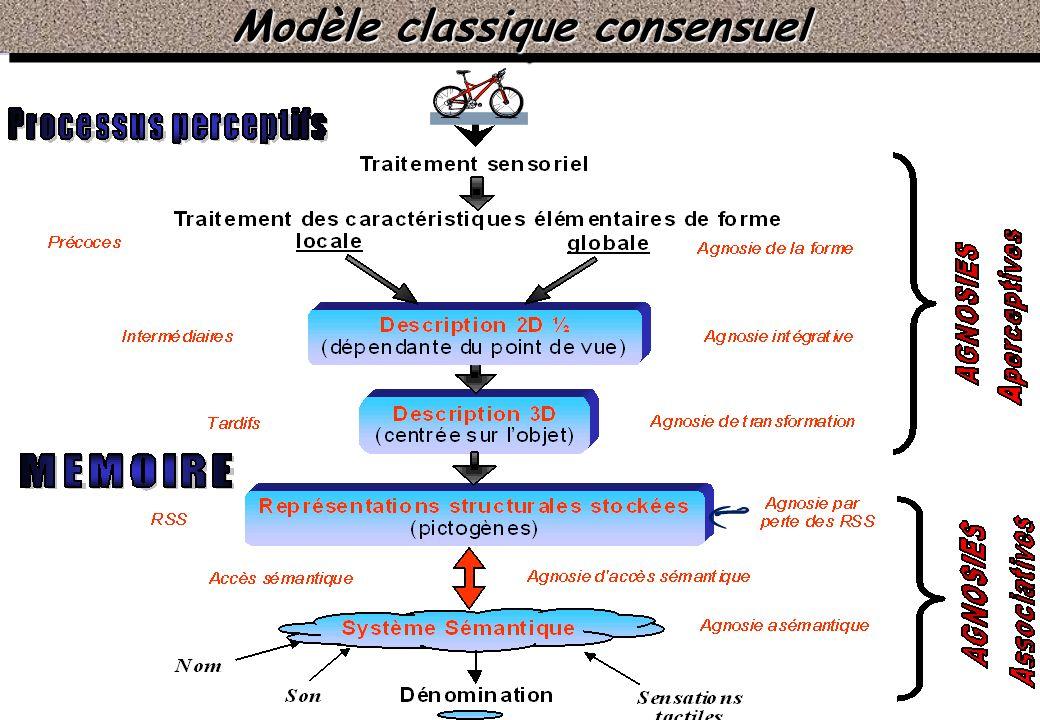 Modèle classique consensuel