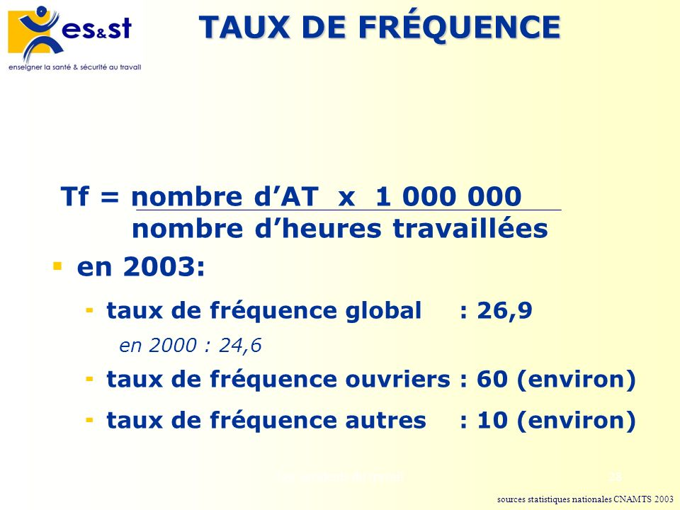 TAUX DE FRÉQUENCE Tf = nombre d'AT x 1 000 000 nombre d'heures travaillées. en 2003: taux de fréquence global : 26,9.