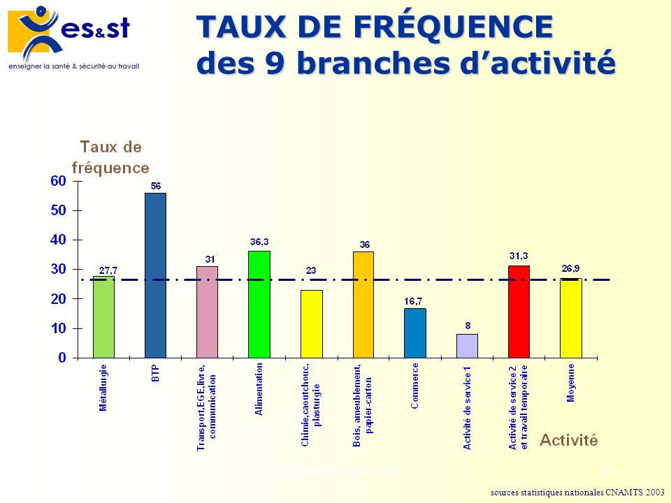 TAUX DE FRÉQUENCE des 9 branches d'activité