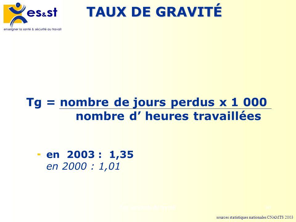 TAUX DE GRAVITÉ Tg = nombre de jours perdus x 1 000 nombre d' heures travaillées. en 2003 : 1,35 en 2000 : 1,01.