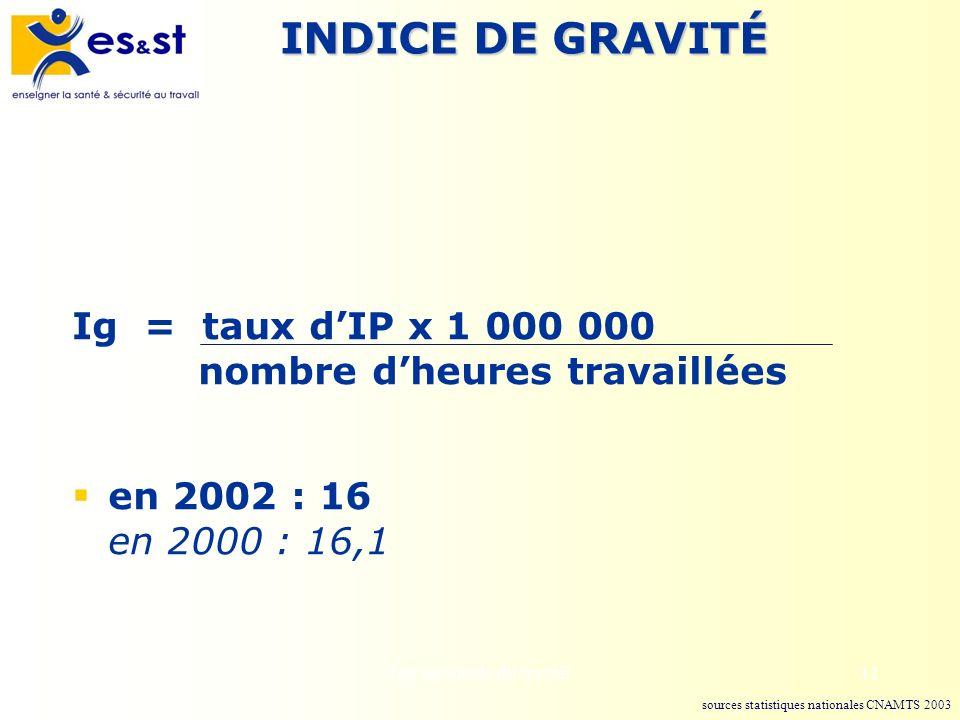 INDICE DE GRAVITÉ Ig = taux d'IP x 1 000 000 nombre d'heures travaillées. en 2002 : 16 en 2000 : 16,1.