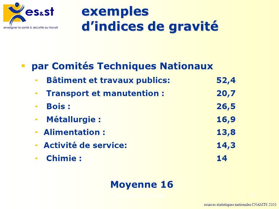 exemples d'indices de gravité