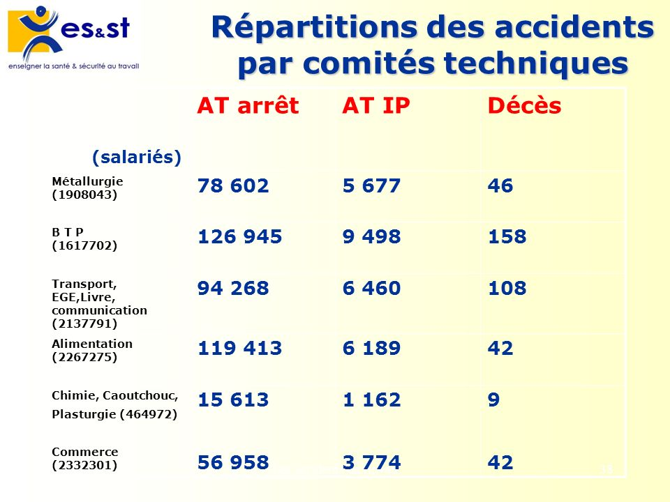 Répartitions des accidents par comités techniques