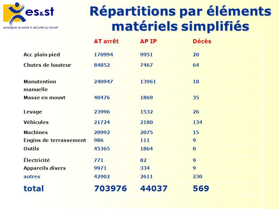 Répartitions par éléments matériels simplifiés