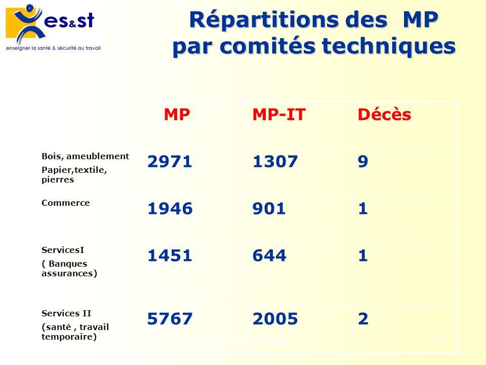 Répartitions des MP par comités techniques