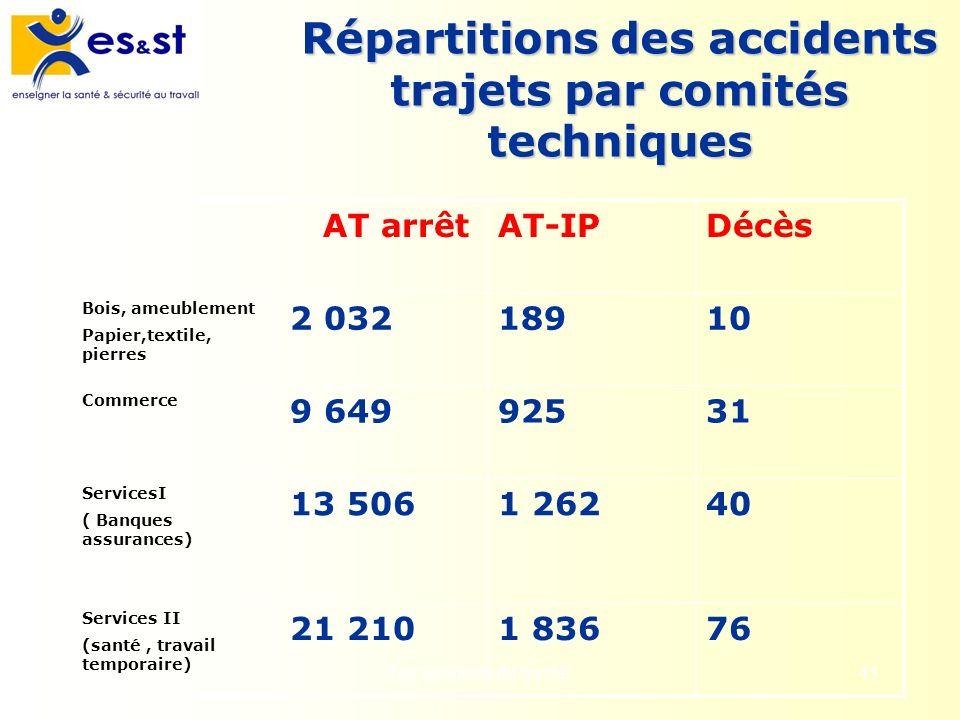 Répartitions des accidents trajets par comités techniques