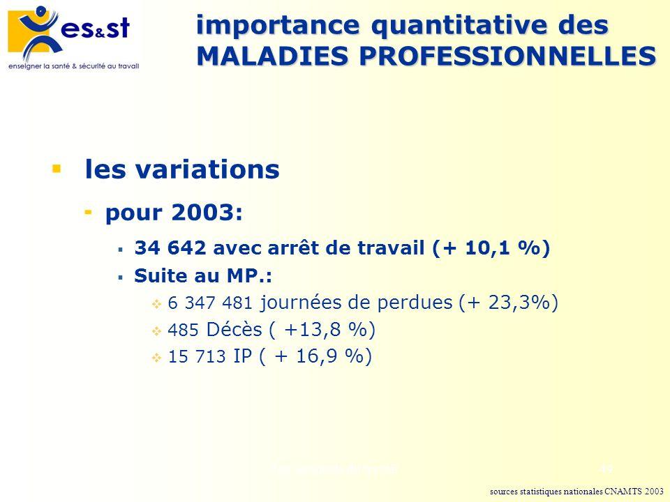 importance quantitative des MALADIES PROFESSIONNELLES