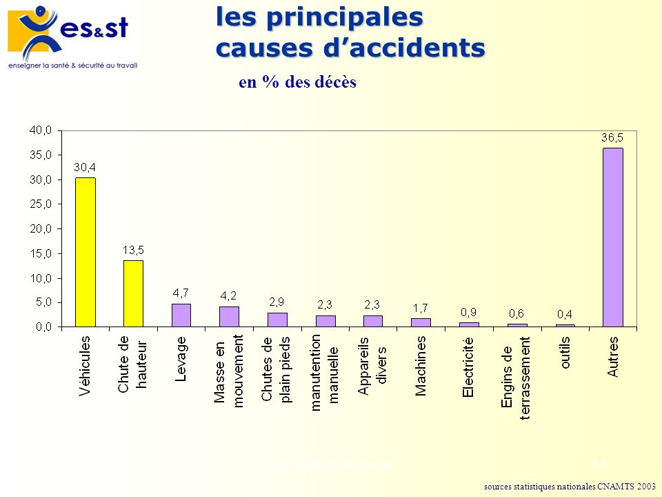 les principales causes d'accidents