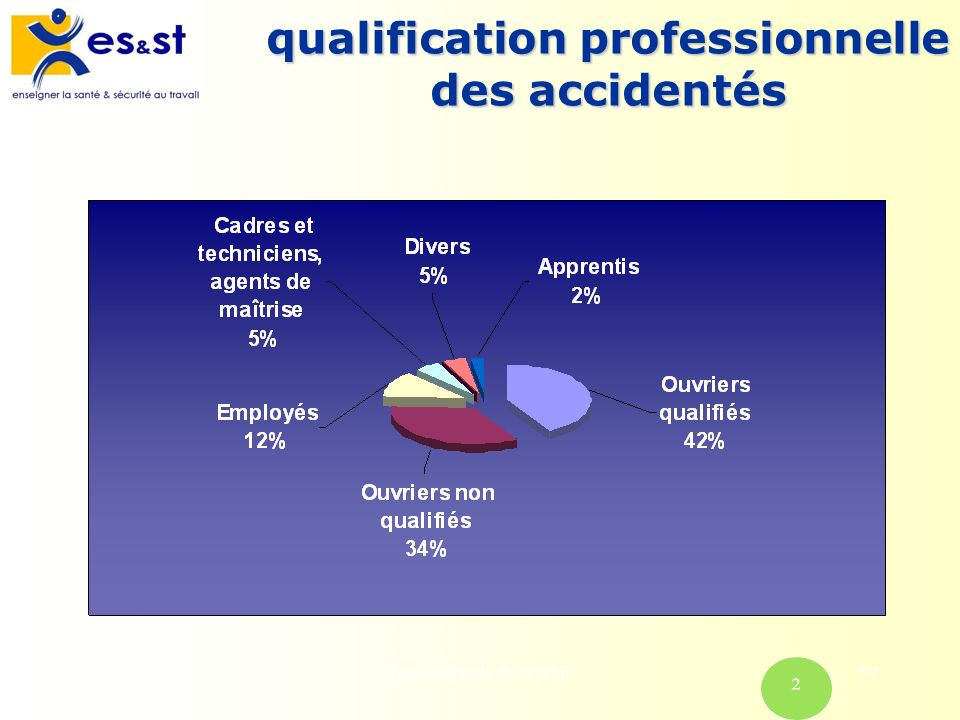qualification professionnelle des accidentés