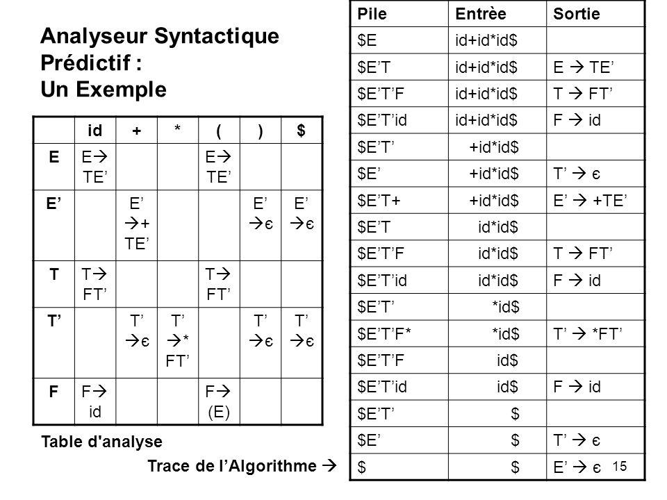 Analyseur Syntactique Prédictif : Un Exemple