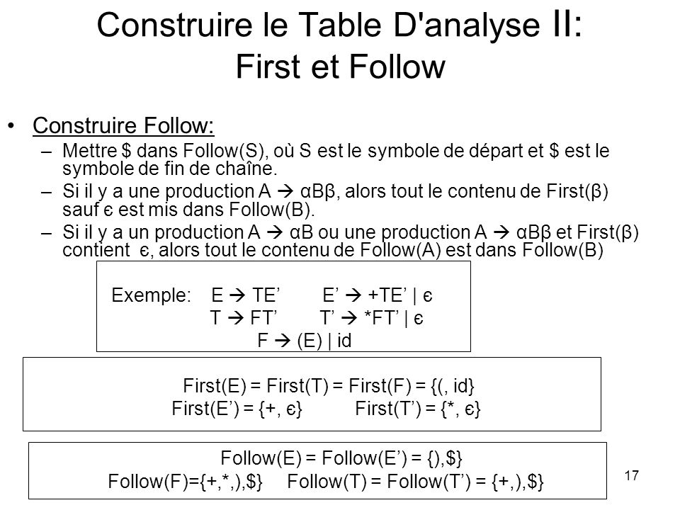 Construire le Table D analyse II: First et Follow