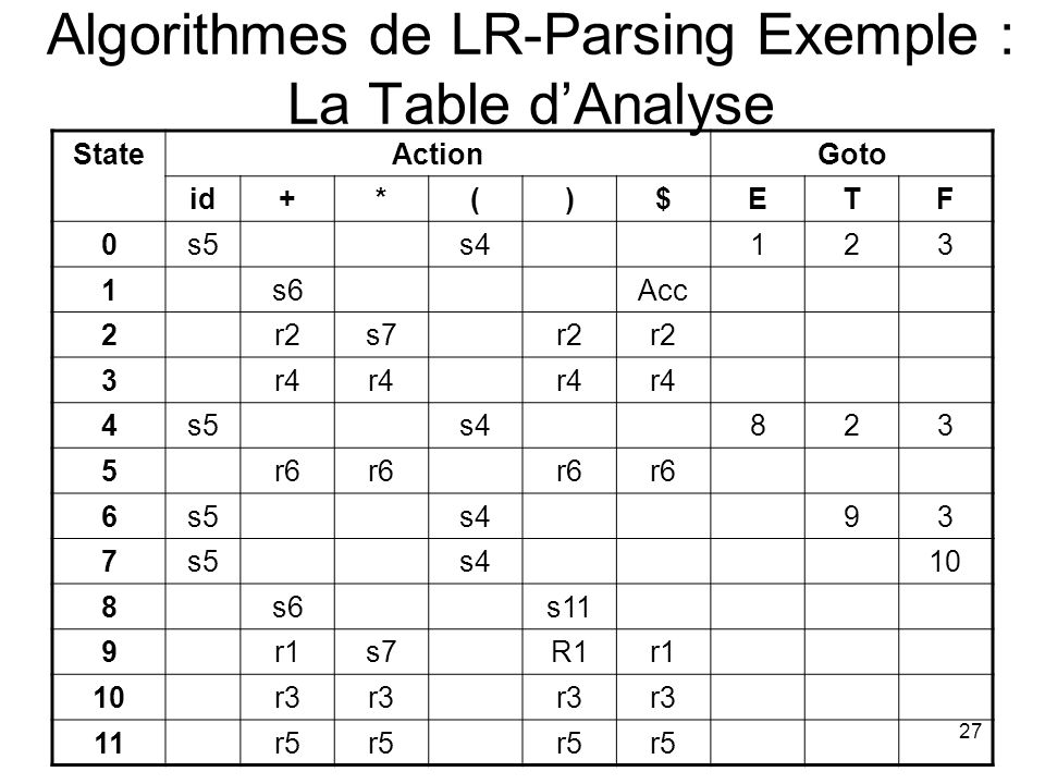 Algorithmes de LR-Parsing Exemple : La Table d'Analyse