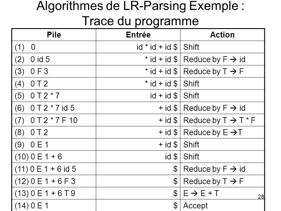 Algorithmes de LR-Parsing Exemple : Trace du programme