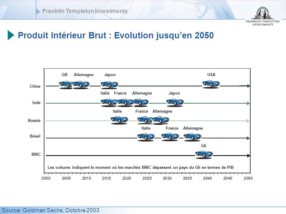 Produit Intérieur Brut : Evolution jusqu'en 2050