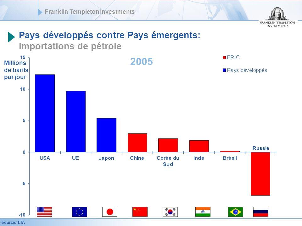 Pays développés contre Pays émergents: Importations de pétrole