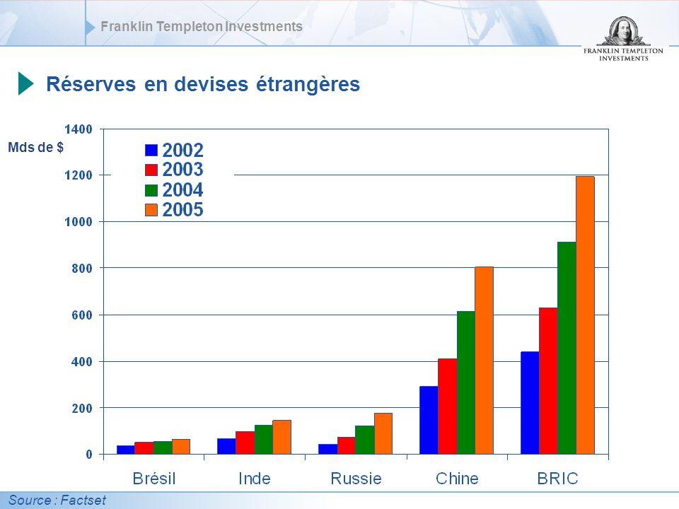 Réserves en devises étrangères