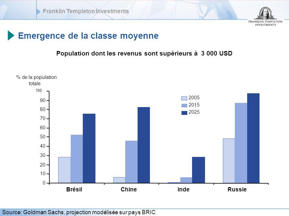 Emergence de la classe moyenne