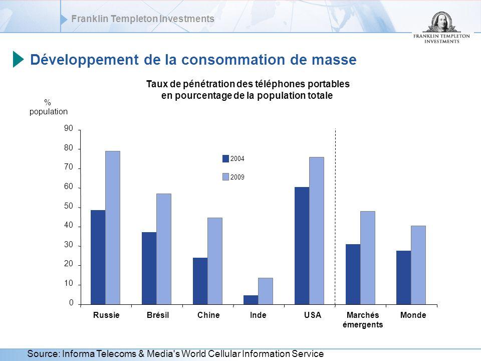 Développement de la consommation de masse