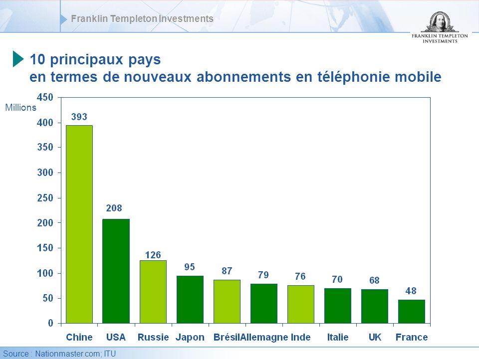 10 principaux pays en termes de nouveaux abonnements en téléphonie mobile