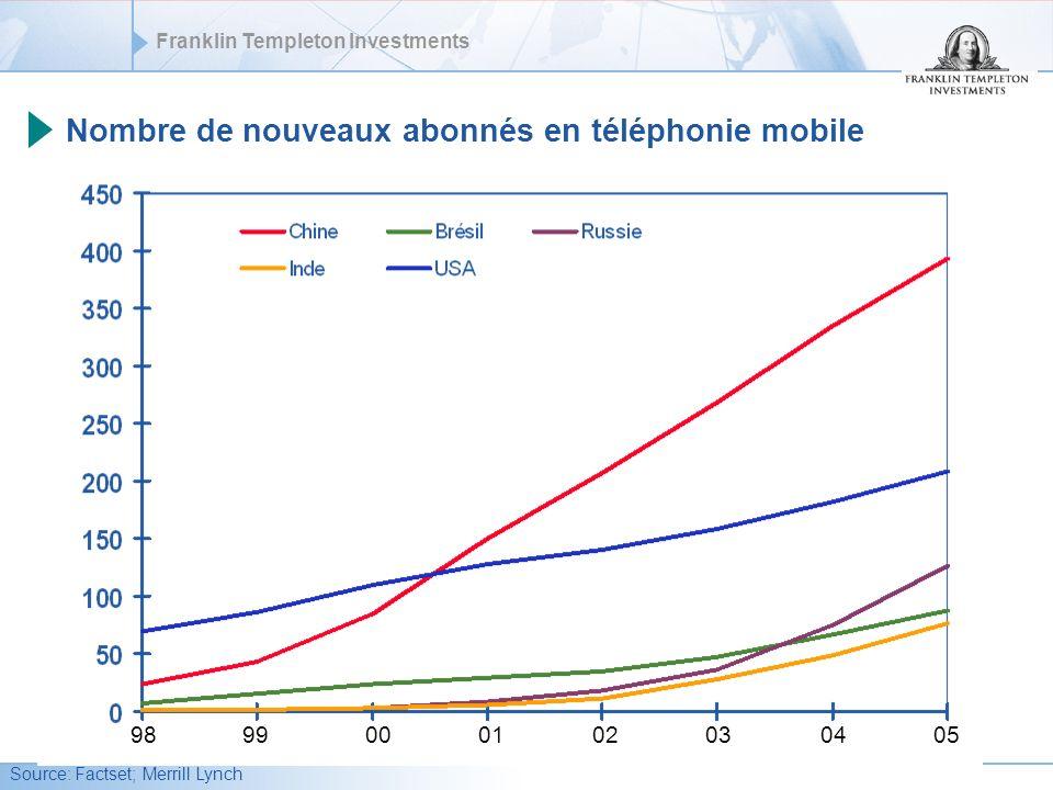 Nombre de nouveaux abonnés en téléphonie mobile