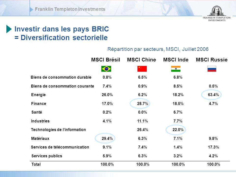 Investir dans les pays BRIC = Diversification sectorielle