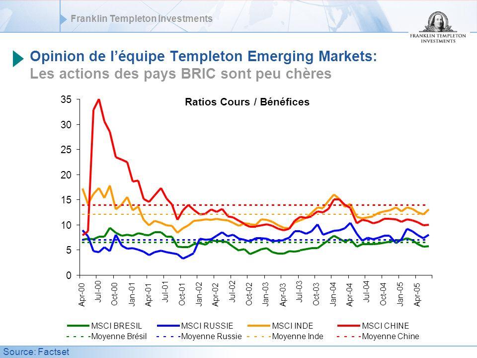 Opinion de l'équipe Templeton Emerging Markets: Les actions des pays BRIC sont peu chères