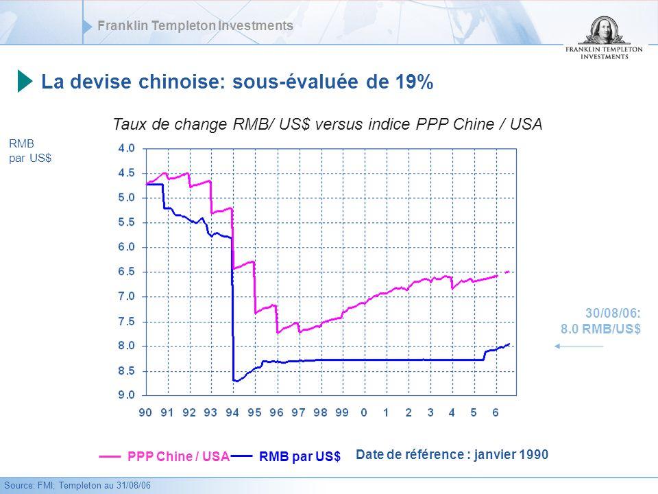 La devise chinoise: sous-évaluée de 19%