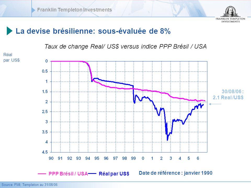 La devise brésilienne: sous-évaluée de 8%