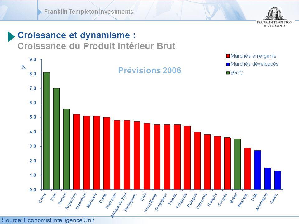 Croissance et dynamisme : Croissance du Produit Intérieur Brut