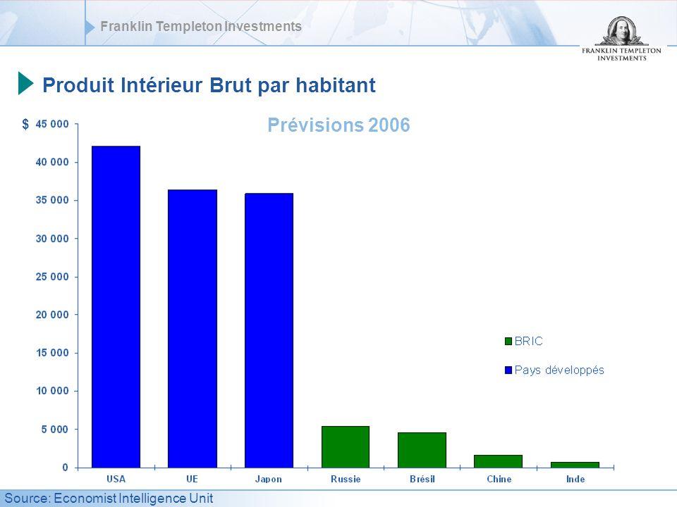 Produit Intérieur Brut par habitant