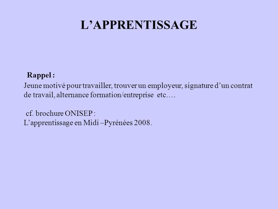 L'APPRENTISSAGE Rappel :