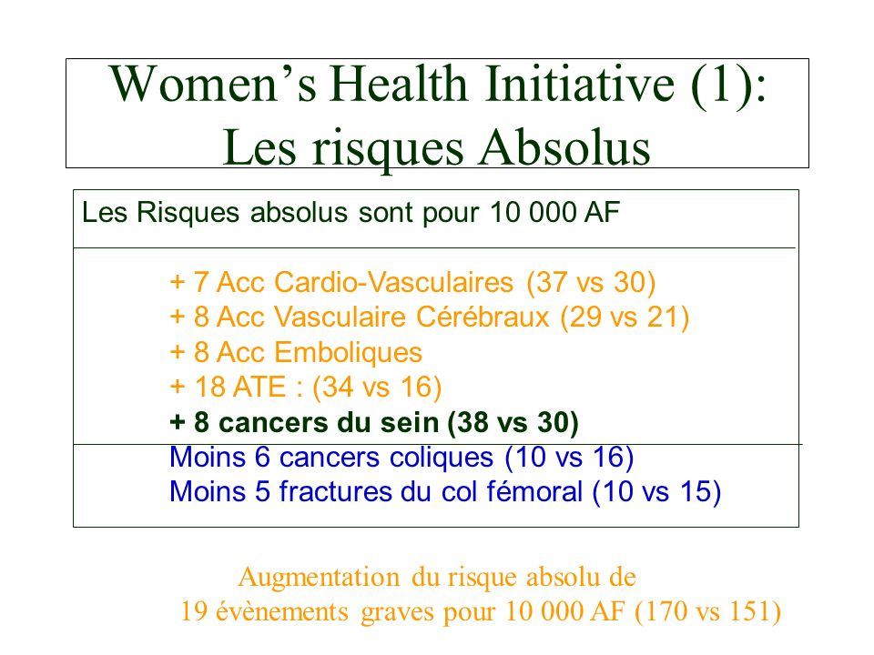 Women's Health Initiative (1): Les risques Absolus