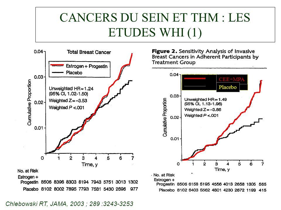 CANCERS DU SEIN ET THM : LES ETUDES WHI (1)