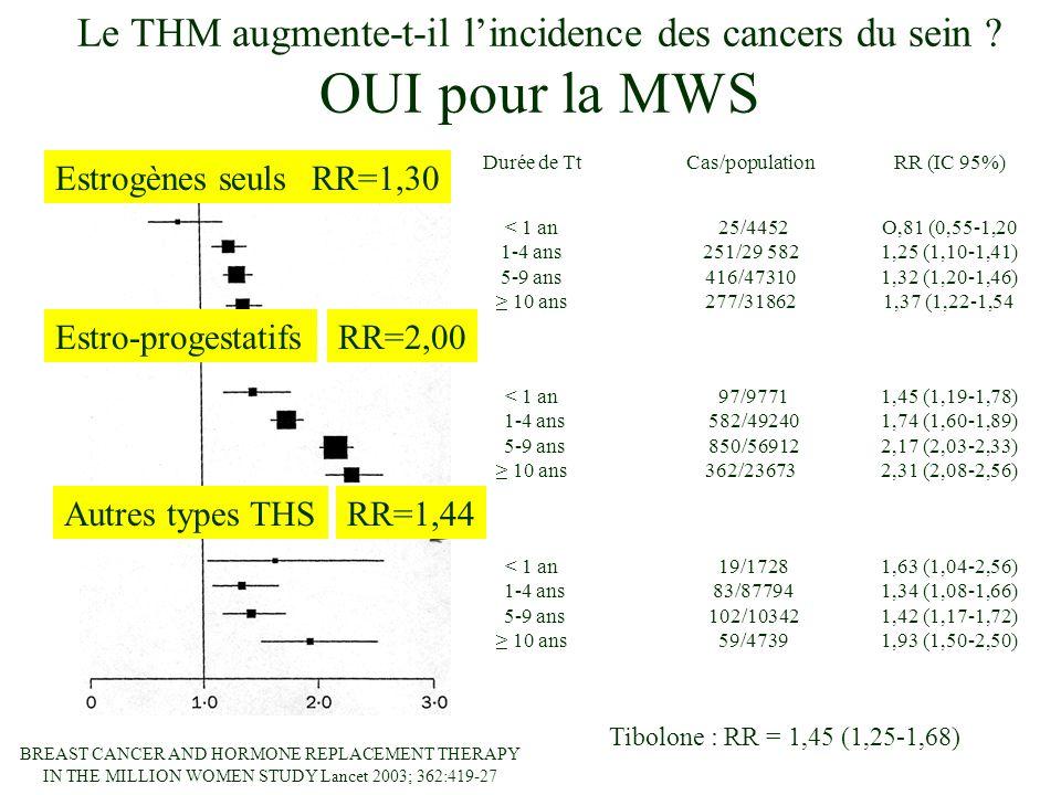 Le THM augmente-t-il l'incidence des cancers du sein OUI pour la MWS
