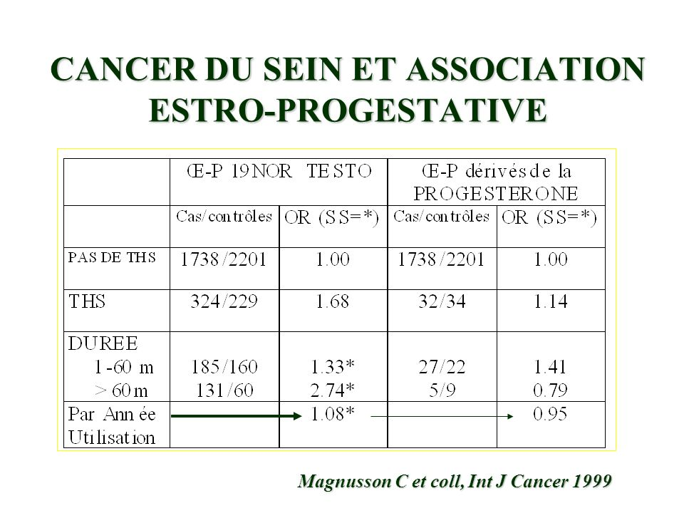 CANCER DU SEIN ET ASSOCIATION ESTRO-PROGESTATIVE