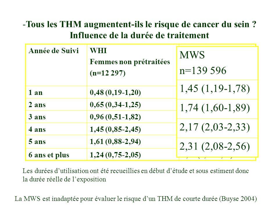 Tous les THM augmentent-ils le risque de cancer du sein