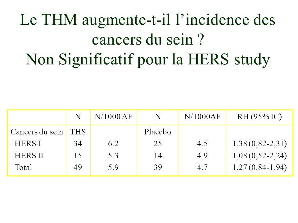 Le THM augmente-t-il l'incidence des cancers du sein
